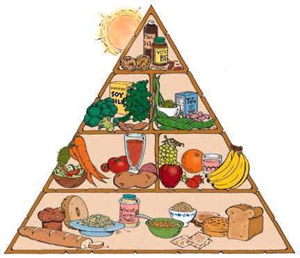 Representação da Pirâmide alimentar. (teacher_caroline_acsp/flickr)